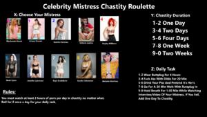 Celebrity Mistress Chastity Roulette